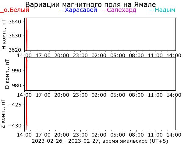 Вариации магнитного поля на Ямале